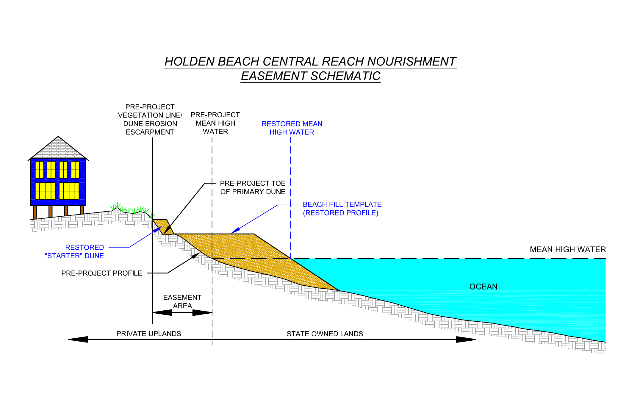 Beach Nourishment Diagram For Collection 17 Wallpapers